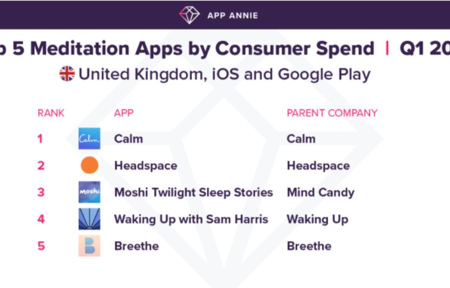 Consumers are spending 25% more on mental health apps