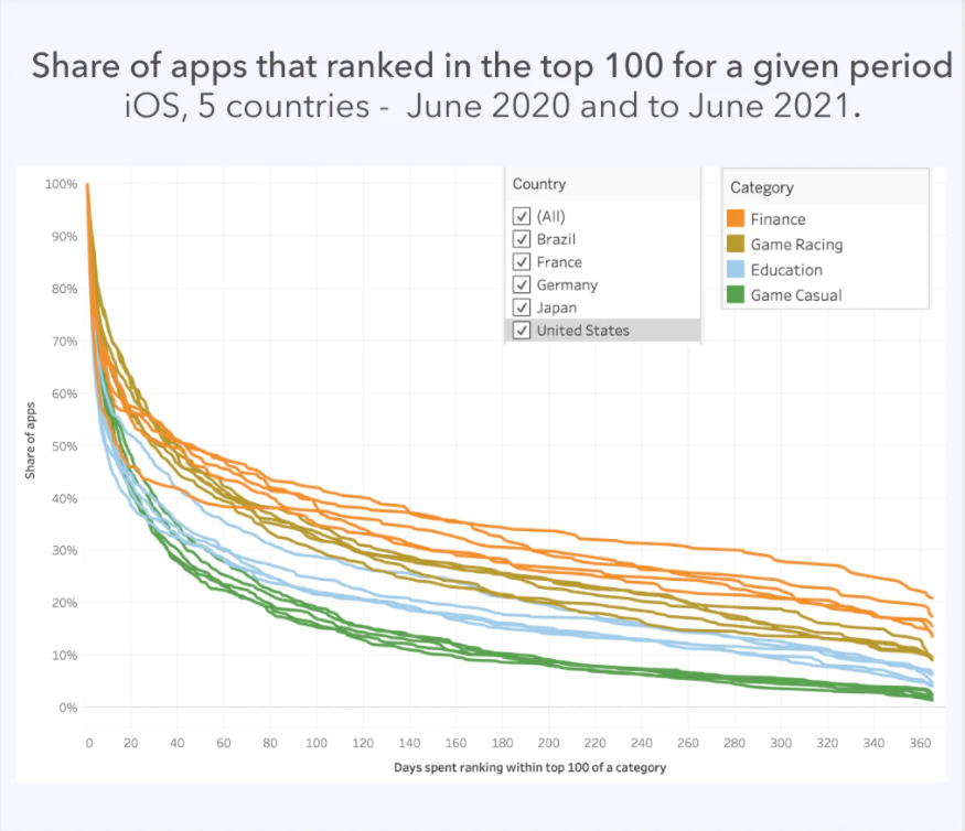 higher share of apps ranked in the top 100